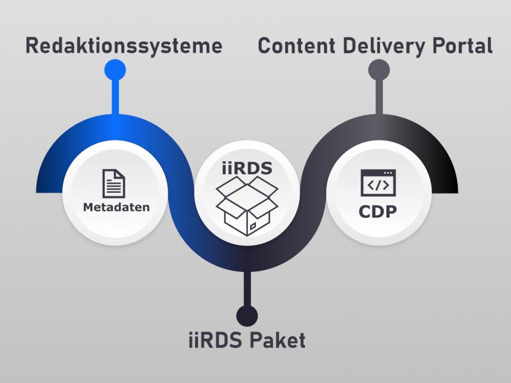 iiRDS Prozess