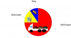 Transportation of race cars was responsible for most CO2 emissions.